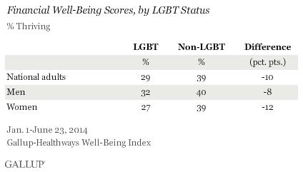 LGBT financial well being chart