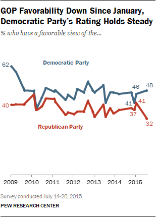 Pew-poll-favorability