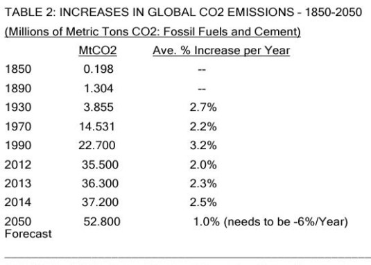 Table: Increases in global CO2 emissions 1850-2050