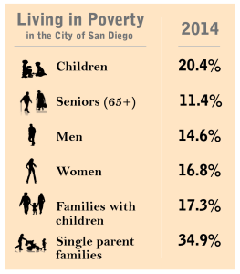 poverty by family size