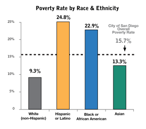 poverty by race ethnicity SD