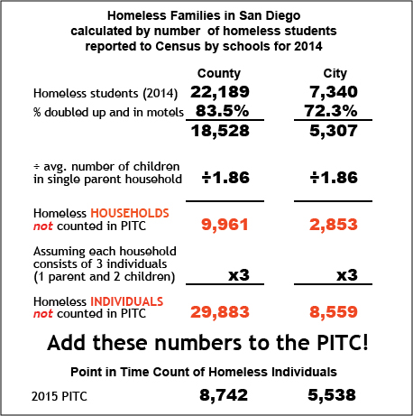 City of San Diego 2014 homeless count calculated from SDUSD statistics