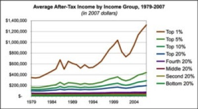 after-tax-income