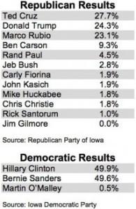 Iowa-Results-e1454398904658-214x330