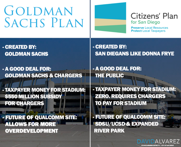 City Councilman David Alvarez doesn't like the Chargers plan. He does like the Citizen Plan