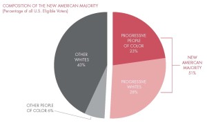 NewAmericanMajority