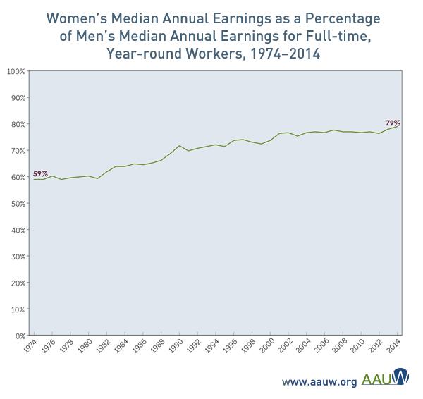 women's pay