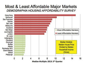 Affordable major markets chart