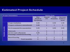 County Supervisors project slide, April 27, 2016 Item 2