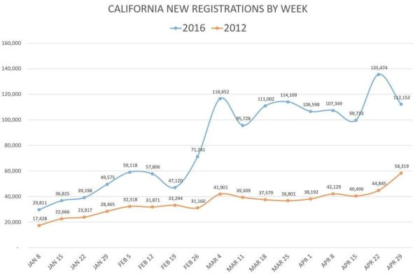 ca voting registrations