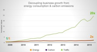 Chart showing business growth, energy consumption and carbon emission changes over time.