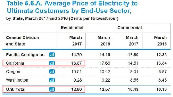 Chart showing Average Price of Electricity to Ultimate Customers