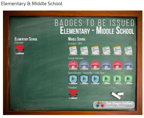 Green chalk board showing Elementary and Middle School digital badges
