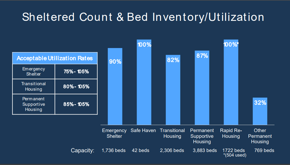 Chart showing Sheltered Count and Bed Inventory/Utilization