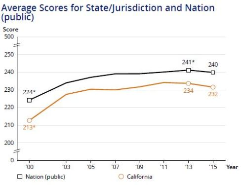 Graph of average National Assessment of Education Progress (NAEP) scores for California and for nation