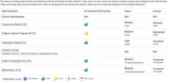 Screenshot of an example SDUSD Dashboard report