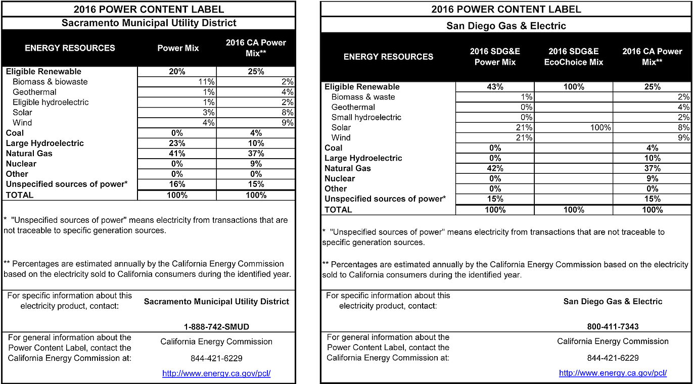 California Energy Commission chart showing Power Content Labels for Sacramento Municipal Utility District and San Diego Gas & Electric