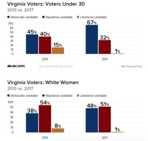 Charts of Virginia voting statistics: Voters under 30 and White Women