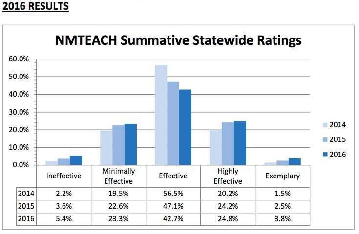 Chart showing New Mexico teacher ratings over three years