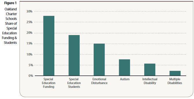 Chart showing Oakland charter schools share of Special Education funding and students