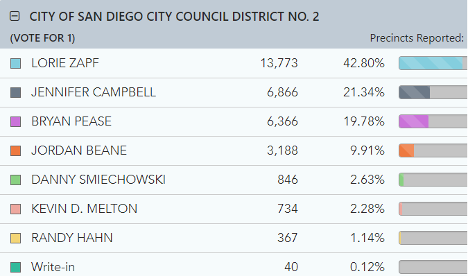 Graphic chart of San Diego City Council District 2 election results