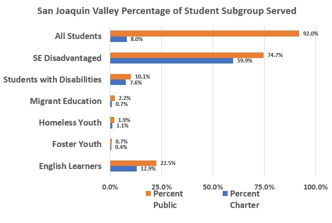 Bar graph showing showing student sub-groups served by charter and public schools