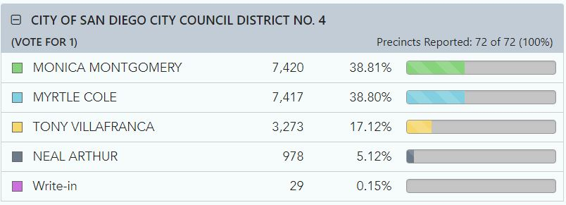 Graphic chart of San Diego City Council District 4 election results