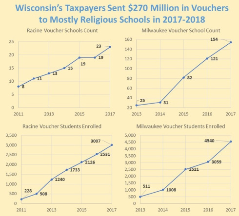 Destroying Public Education With Vouchers And Charters In Wisconsin