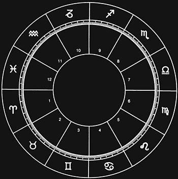 horoscopechart-blank