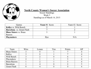 Standings March 14, 2015