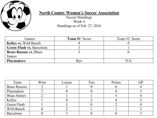 Soccer-Standings-Feb27