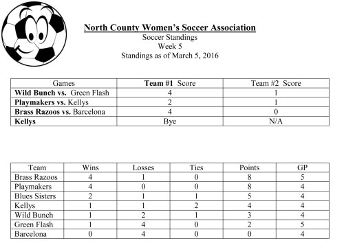 Soccer Standings March 5, 2016