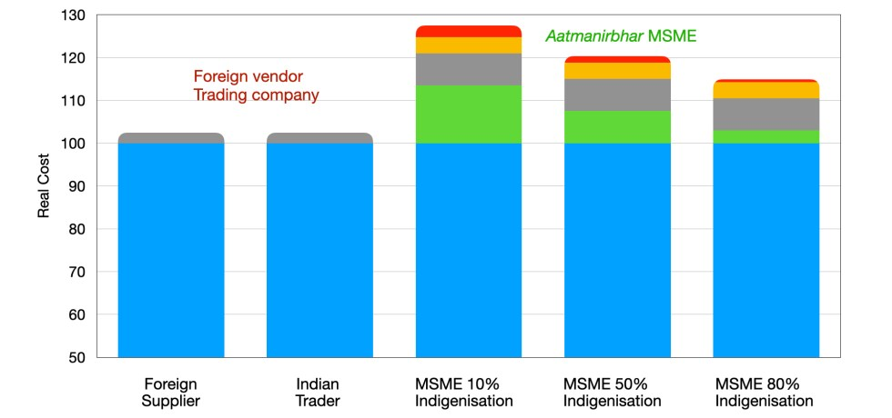 MSME discrimination due different currency