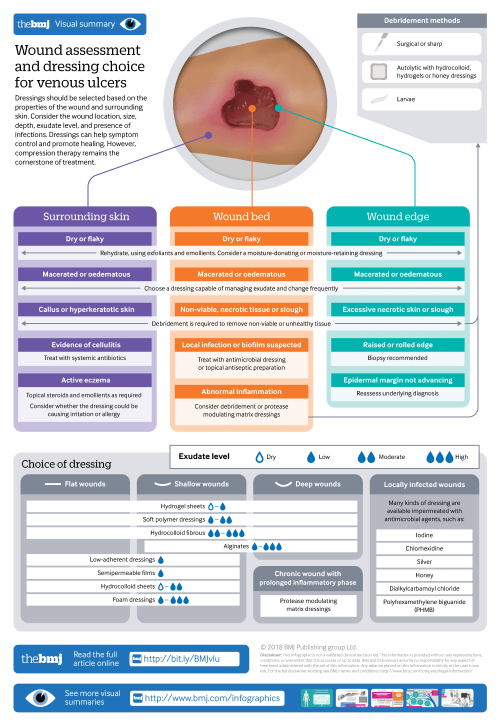 small resolution of infographic available wound assessment and dressing choice for venous ulcers