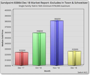 Sandpoint December 18 Market Report