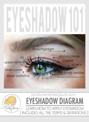 Makeup 101: Eyeshadow Diagram for Makeup Newbies   Sand Sun & Messy Buns