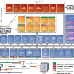 Sap 3 Tier Architecture Diagram 2006 Kia Spectra Wiring Bi Bus Java Architect 39s View