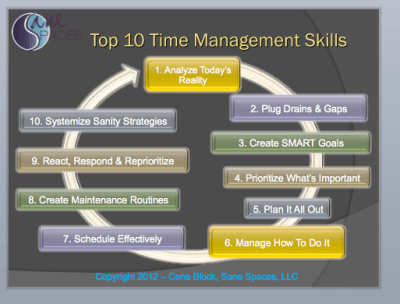 time management strategies/sanespaces.com