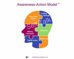 Awareness Action Model | TSSI | get and stay organized for good