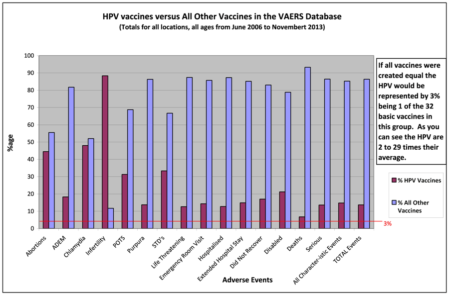 How Closely Does The Cdc Monitor Hpv Vaccine Safety