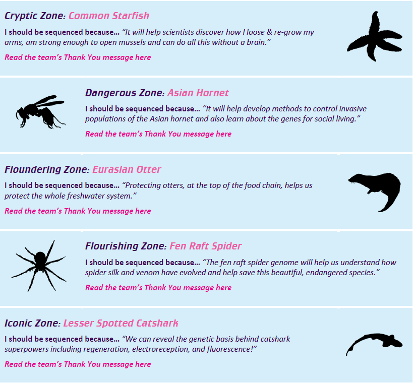 The winning 5 species of the public vote for the 25 Genomes Project