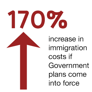Immigration costs will rise by 170% if the UK Government's plans are enacted