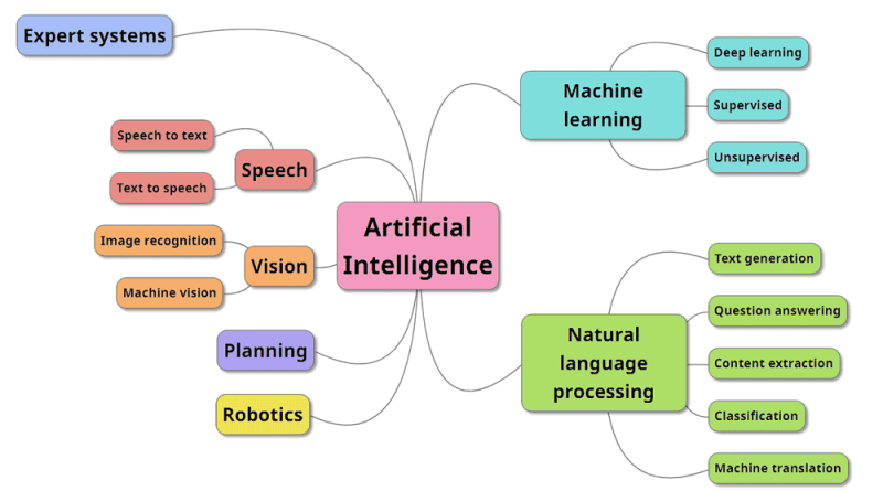 Types and uses of Artificial Intelligence