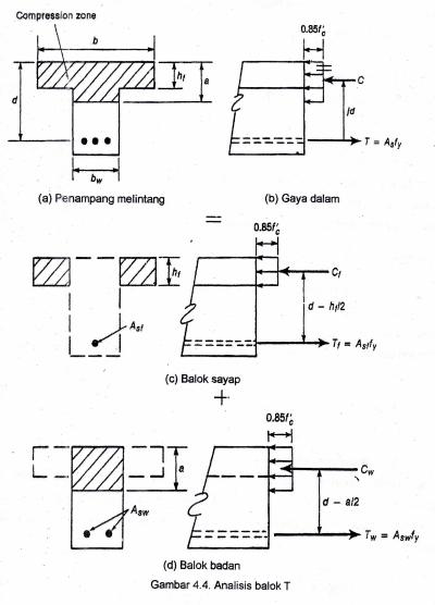 Ukuran Balok : ukuran, balok, Perhitungan, Balok, Mengenal, Teknik, Sipil