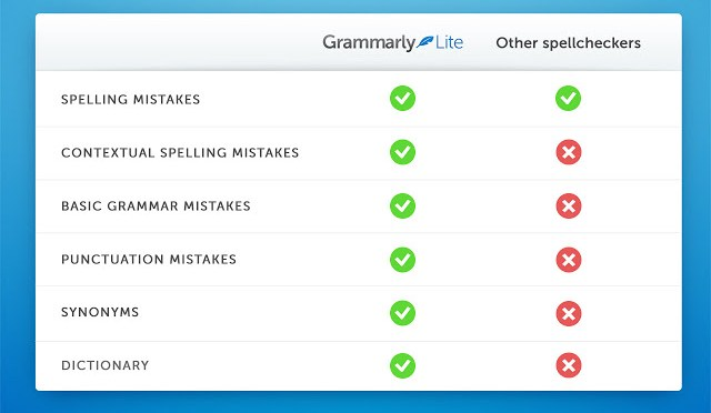 Google Chrome App To Prevent Spelling & Grammar Mistakes On Internet