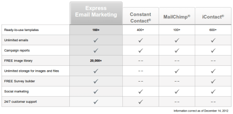 Express Email Marketing - Comparative Study