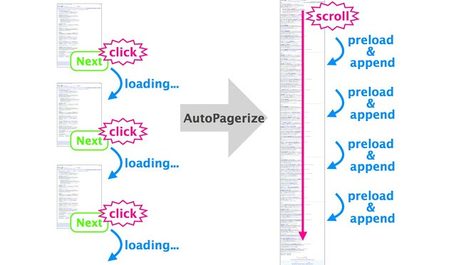 Auto Load Paginated Web Pages On Websites Having No Infinite Scroll