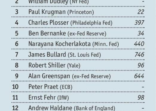 Final List Of Influential Economists Is Getting Made Tonight