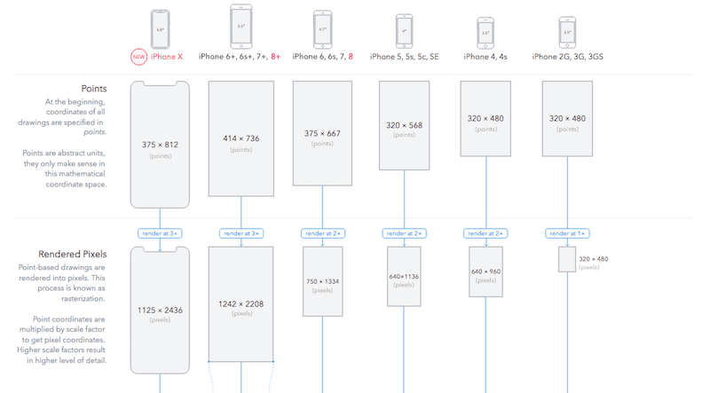 The Ultimate Guide to iPhone Resolutions…from Paint Code