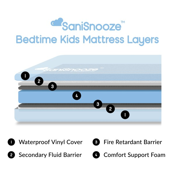 SaniSnooze Bedtime Kids Mattress Layers